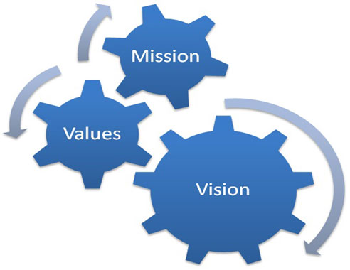 """vision and mission citibank Citi bank: mission statement i citi bank- """"our employees must feel that the organisation actually means what it is saying in the mission and vision."""